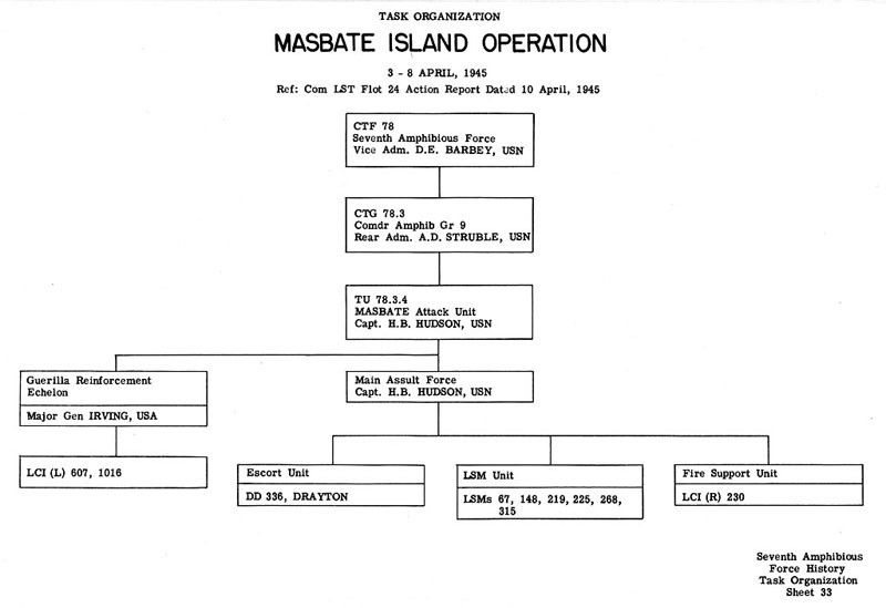 Task Organization Masbate Island Operation 3 - 8 April 1945 Ref: Com LST 24 Action Report dated 10 April 1945.