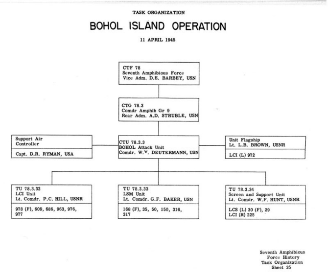 Task Organization Bohol Island Operation 11 April 1945.
