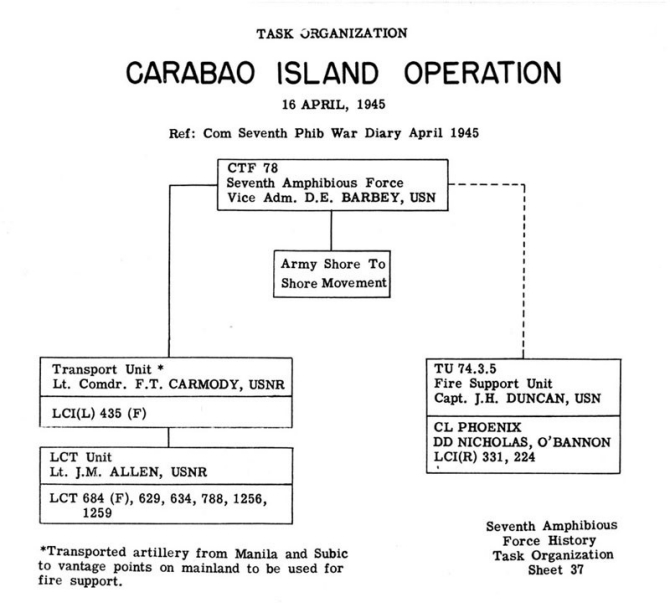 Task Organization Carabao Island Operation 16 April 1945 Ref: Com 7th Phib War Diary April 1945.