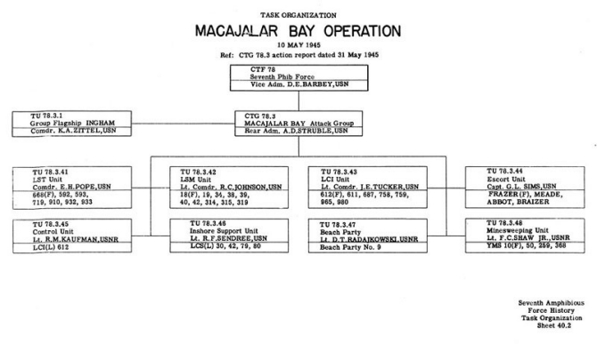 Task Organization Macajalar Bay Operation 10 May 1945 Ref: CTG 78.3 Action Report dated 31 May 1945.