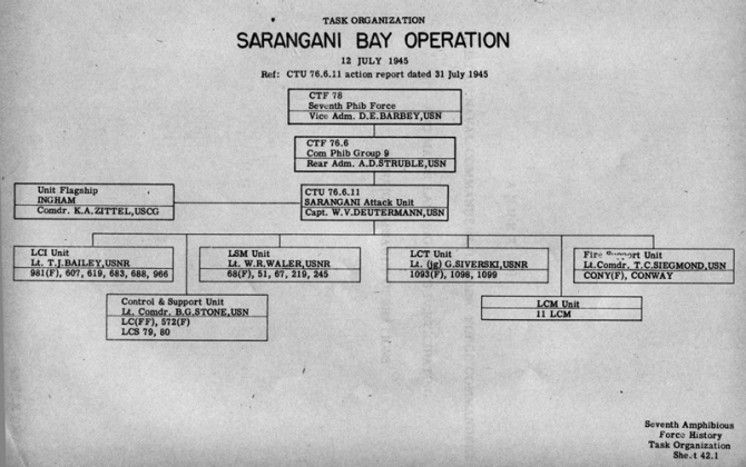 Task Organization Sarangani Bay Operation 12 July 1945 Ref: CTU 76.6.11 Action Report dated 31 July 1945.