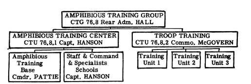 Chart: Amphibious Training Group.