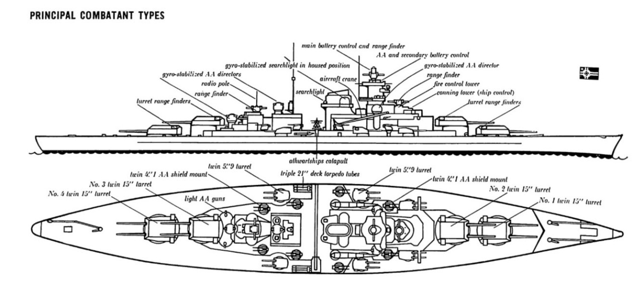 Ship Shapes Anatomy And Types Of Naval Vessels