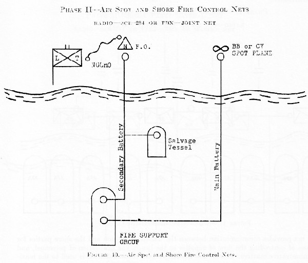 Figure 10.--Air Spot and Shore Fire Control Nets.
