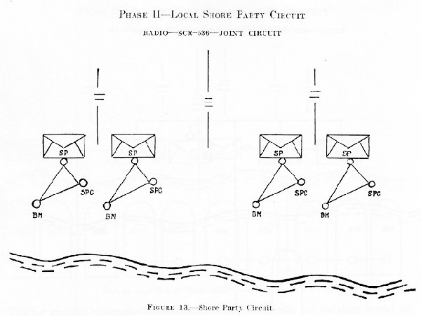 Figure 13.--Local Shore Party Circuit.