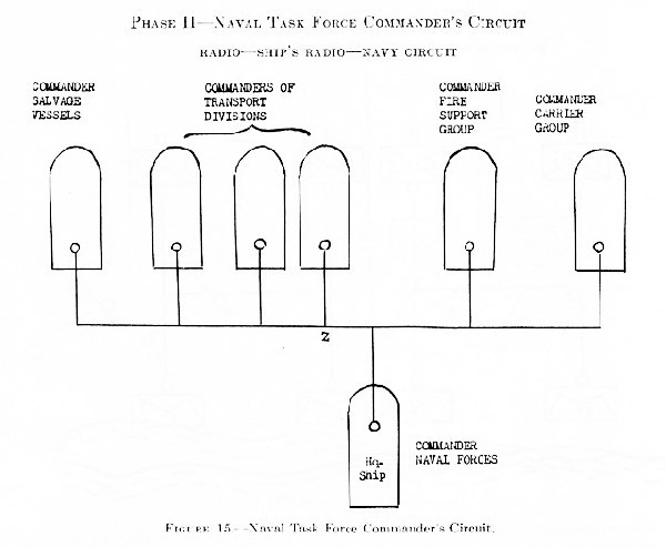 Figure 15.--Naval Task Force Commander's Circuit.