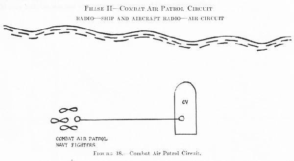 Figure 18.--Combat Air Patrol Circuit.