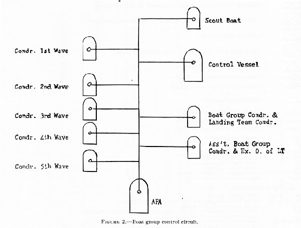 Figure 2. Boat group control circuit.