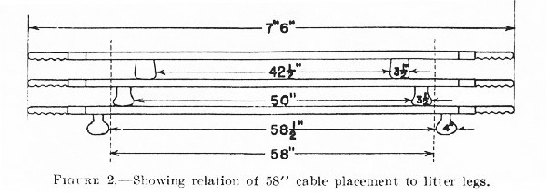 "Figure 2.--Showing relation of  58"" cable placement to litter legs."