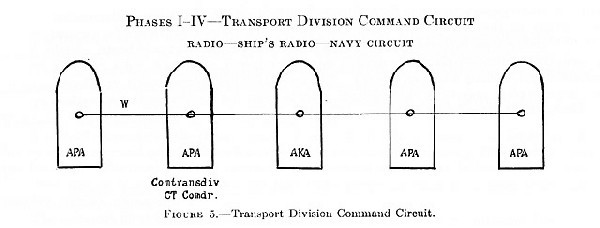 Figure 5. Transport Division Command Circuit.