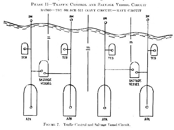 Figure 7. Traffic Control and Salvage Vessel Circuit.
