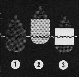 Drawing of three ships, showing the different meanings of full and down.