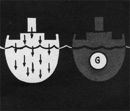 "Drawing of two cross sections of ships - one shows arrows pointing down and the other has aletter ""G"" in the center."