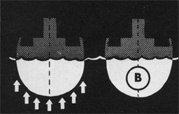 "Drawing of two cross sections of a ship with a dotted center line - one has arrows underneath pointing upwards, the other with the letter ""B"" in the center."