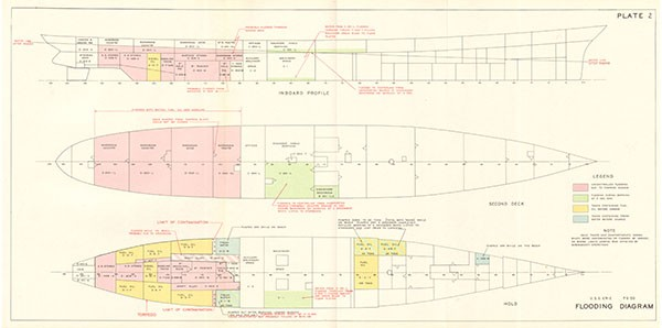 PLATE 2 USS Erie PG 50 Flooding Diagram