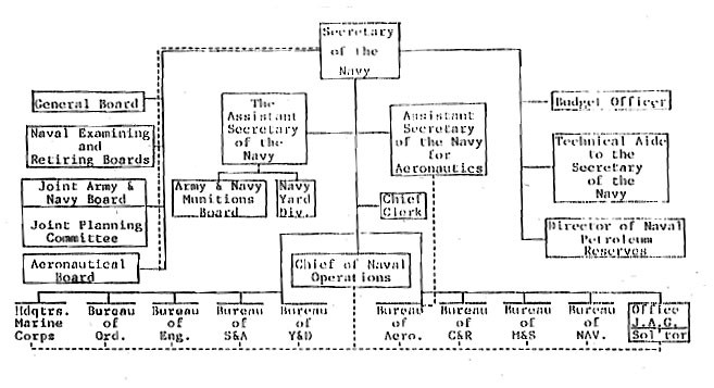 Navy Department Organization chart - Appendix I