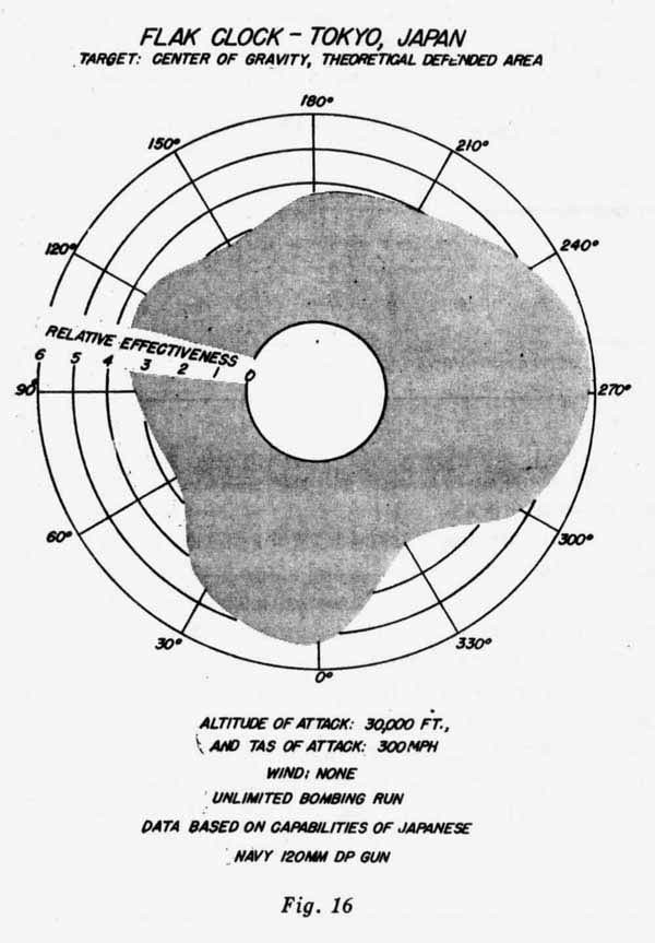 Figure 16 - Flak Clock-Tokyo Japan, Target: Center of Gravity, Theoretical Defended Area.
