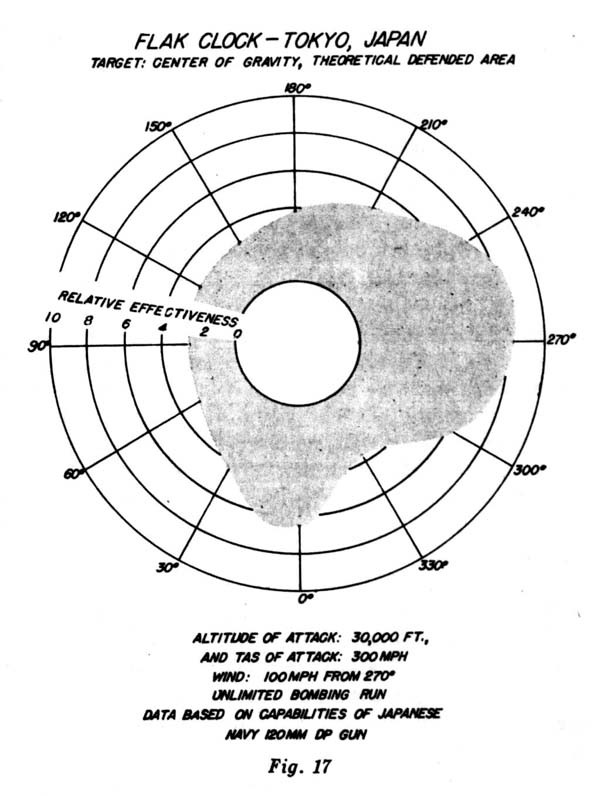 Figure 17 - Flak Clock-Tokyo, Japan, Target: Center of Gravity, Theoretical Defended Area.