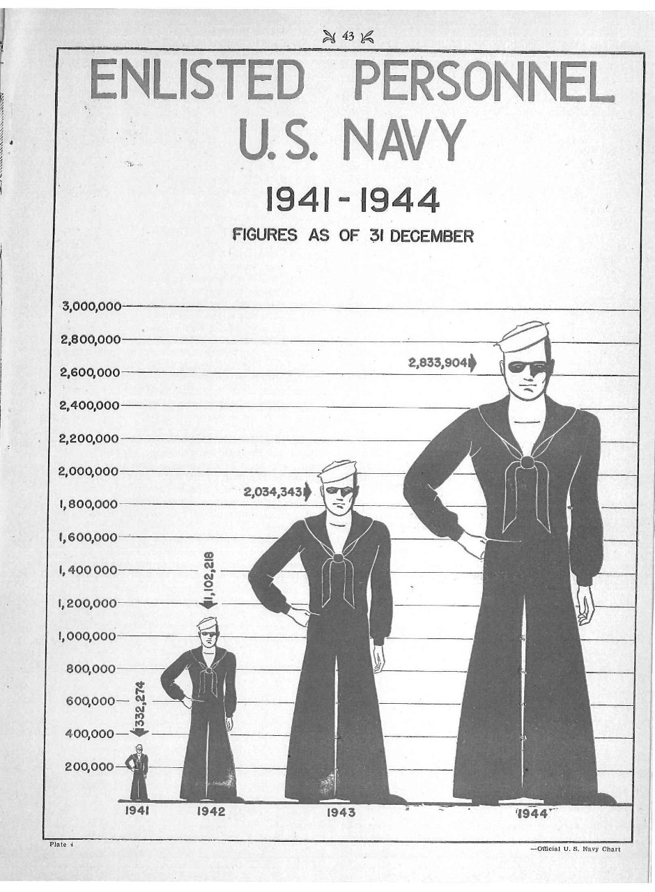 Enlisted Personnel US Navy, 1941-1944