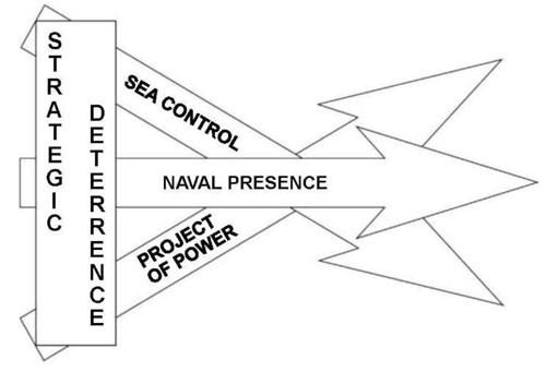 Image - Chart - Strategic deterrence