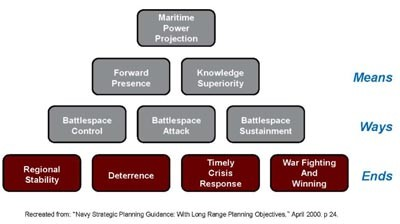 Image - Chart: Navy Strategic Planning Guidance: With Long Range Planning Objectives, April 2000