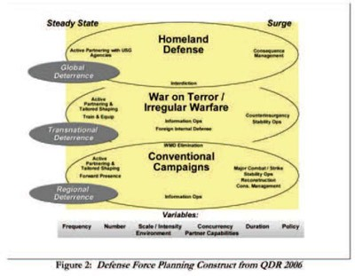 Image - Fig 2: Defense Force Planning Construct from QDR 2006