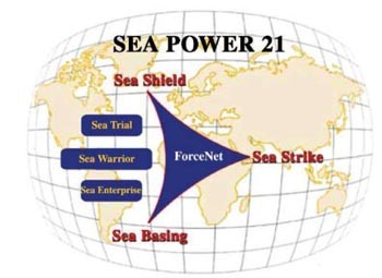 Image - Sea Power 21 slide