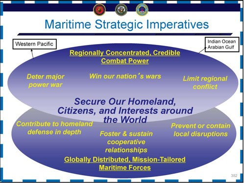 Image - Maritime Strategic Imperatives chart