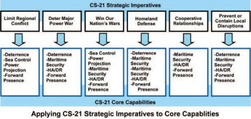 Image - Chart: CS-21 Strategic Imperatives