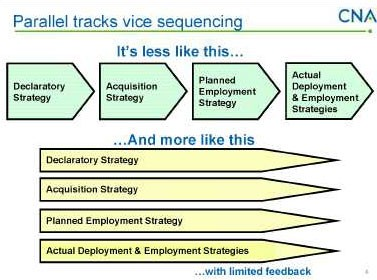 Diagram: parallel tracks vice sequencing...
