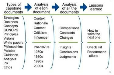 Chart: with types of capstone documents, analysis of each document, analysis of all the documents, and lessons learned
