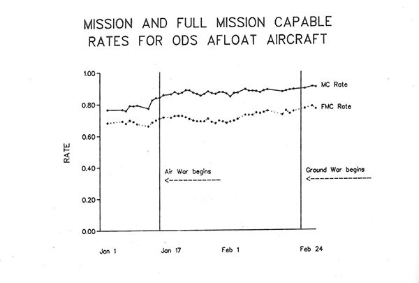 Chart depicting mission and full mission capable rates for ODS afloat aircraft from Jan 1 thru Feb 24