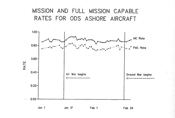Chart depicting mission and full mission capable rates for ODS ashore aircraft from Jan 1 thru Feb 24