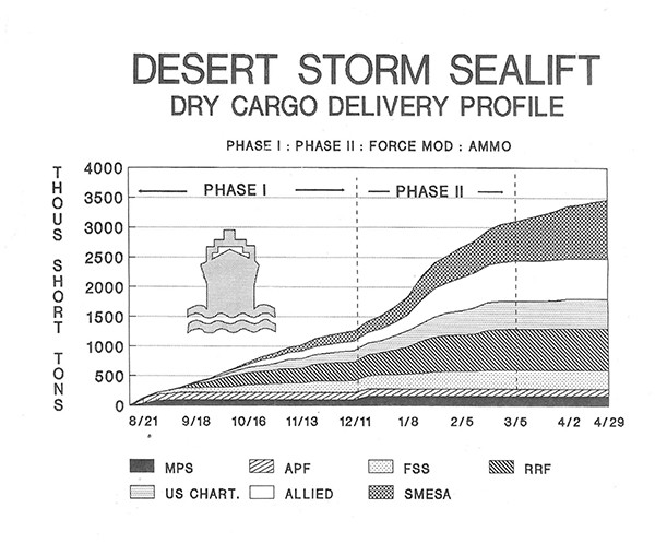Chart showing DESERT STORM SEALIFT DRY CARGO DELIVERY PROFILE AS OF 29 APRIL 1991