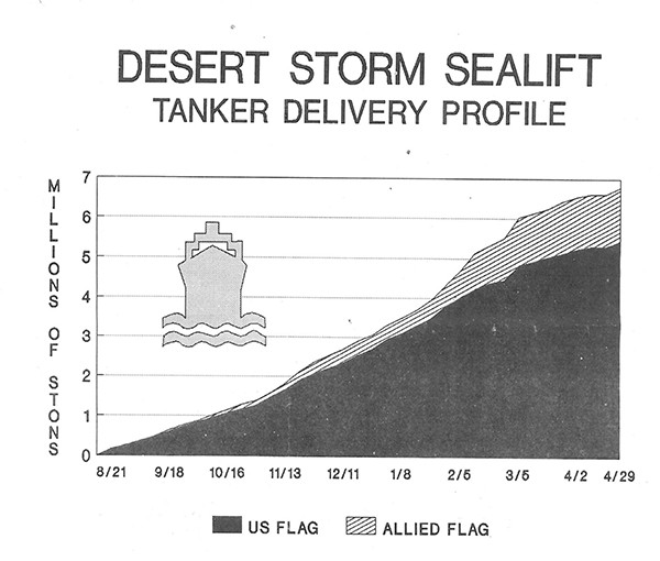 Chart showing DESERT STORM SEALIFT TANKER DELIVERY PROFILE AS OF 29 APRIL 1991