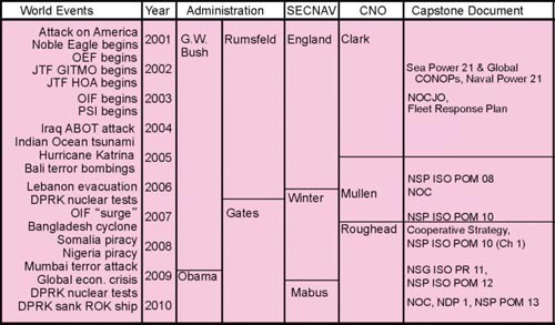 Chart - showing world events, year, administration, SECNAV, CNO and Capstone document
