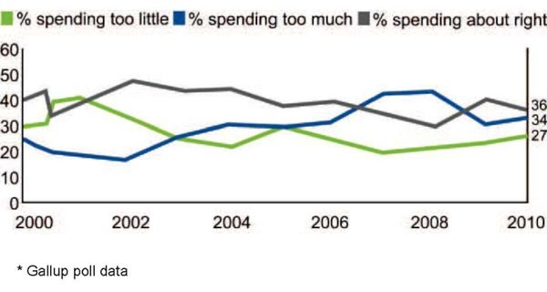 Chart showing US popular views on US Defense spending