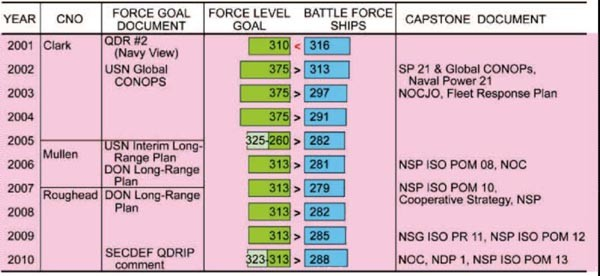 Chart showing USN capstone documents and force goals