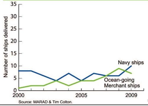 Chart showing numner of ships delivered 2000 through 2009