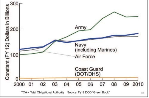 Chart comparing military departments to dollars