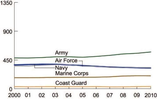 Chart comparing active duty personnel fo US forces