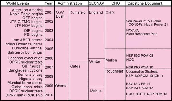 Chart showing USN-USMC relations to world events, year, administration, SECNAV, CNO and capstone document