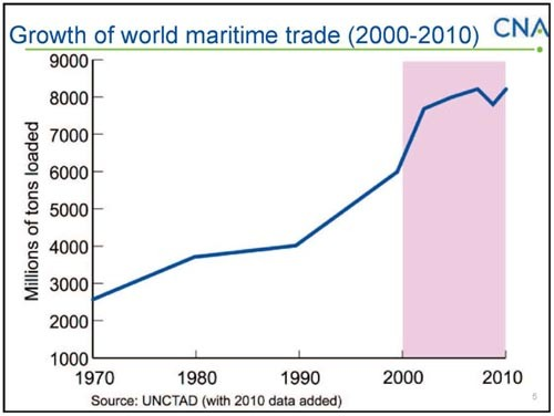Chart showing growth of world maritime trade 2000-2010