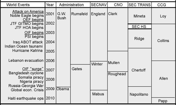 Chart showing context for USN-USCG relations