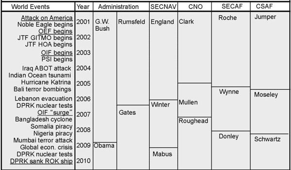 Chart showing context for USN-USAF relations