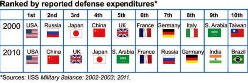 Chart showing nations ranked by reported defense expenditures for 2000 and 2010