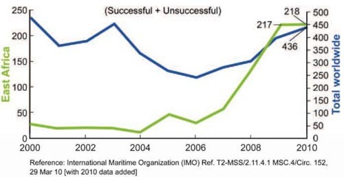 Chart showing piracy incidents reported in 2000s