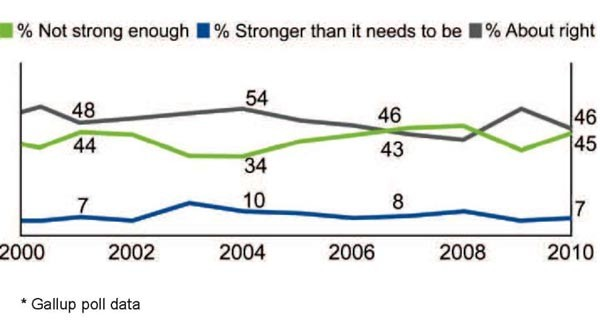 Chart showing US popular views on US defense strength