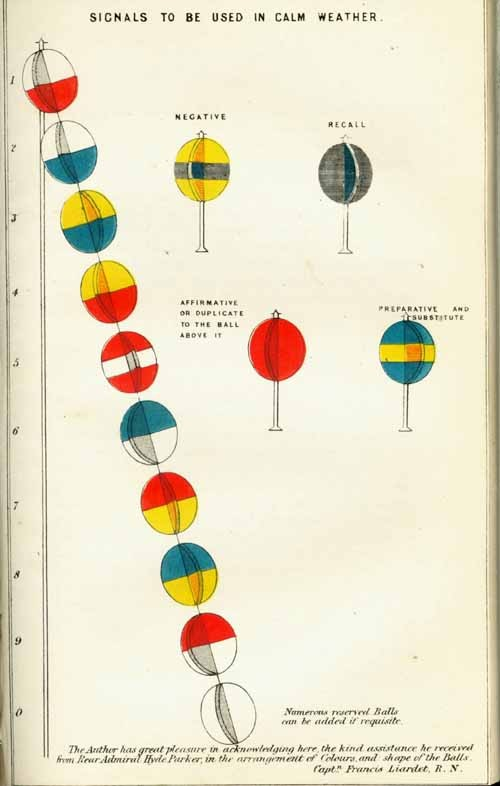 "Color plate: ""Signals To Be Used in Calm Weather."""