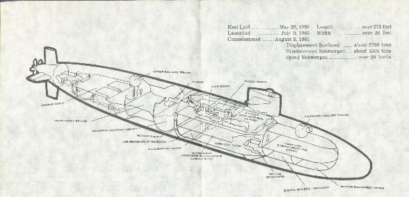 Image of a diagram showing dimensions of submarine